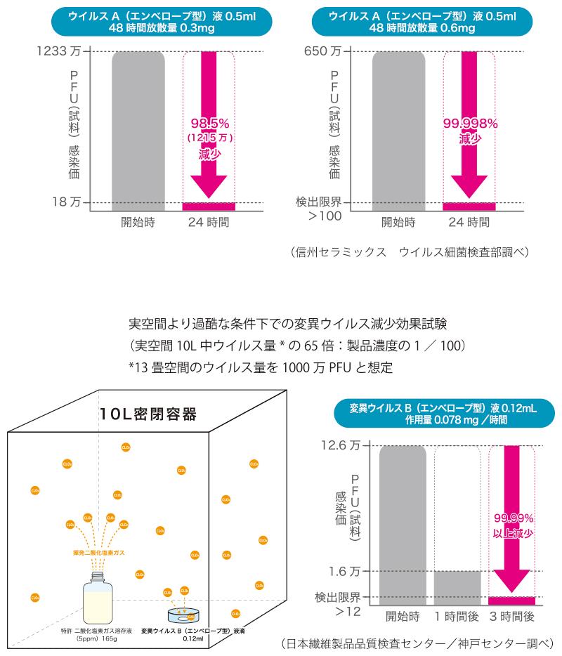 超低濃度二酸化塩素ガスによる、飛沫を想定した、液中ウイルスの減少効果