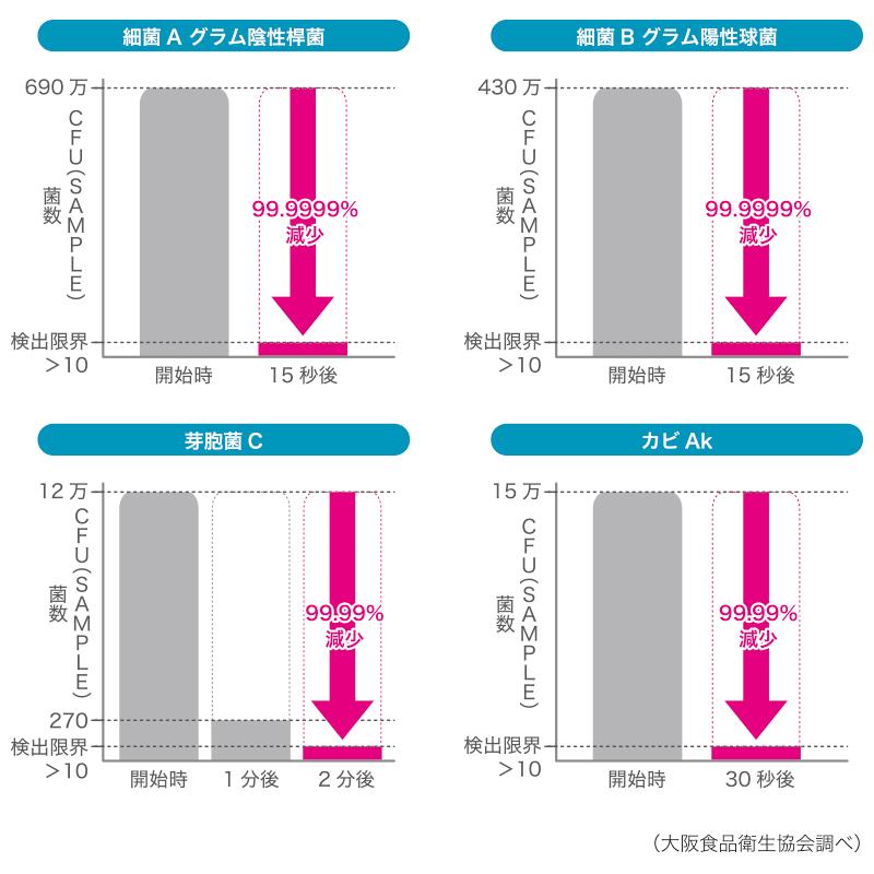 スプレー(液中溶存/二酸化塩素ガス濃度>150ppm)